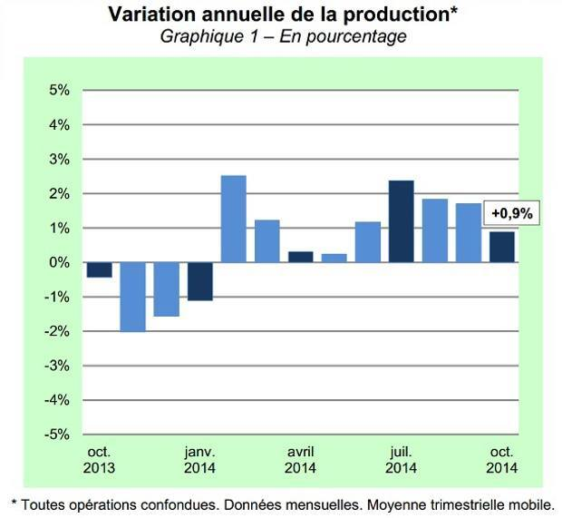 Variation annuelle de la production