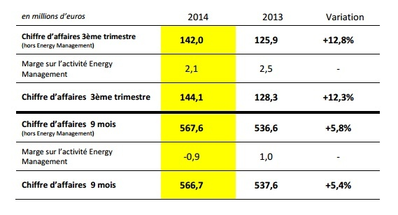 Résultats financiers de Direct Énergie au T3 2014