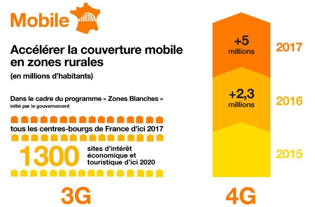 Orange - débit mobile en zones rurales