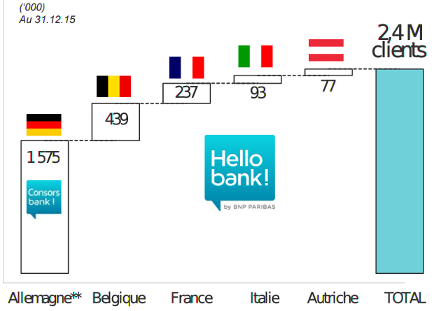 résultats 2015 d'Hello bank!