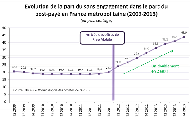 Part du sans-engagement en France de 2009 à 2013